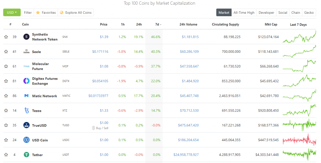Tezos is the only crypto in the top 30 that's up in the last seven days, screenshot from CoinGeko.